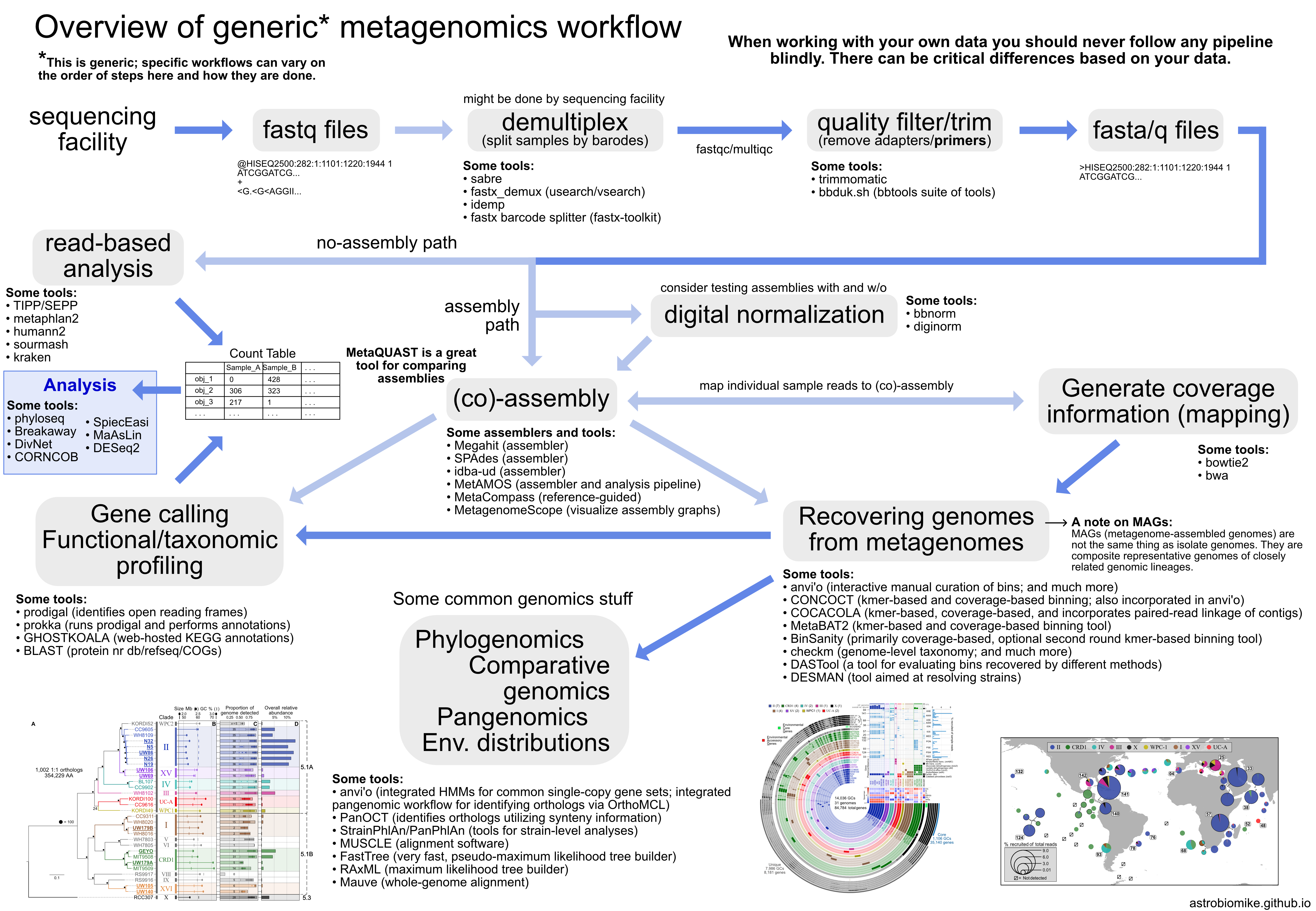 https://astrobiomike.github.io/images/metagenomics_overview.png